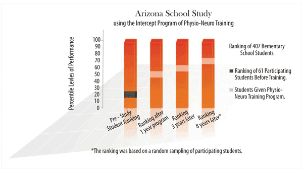 arizona long-term school study