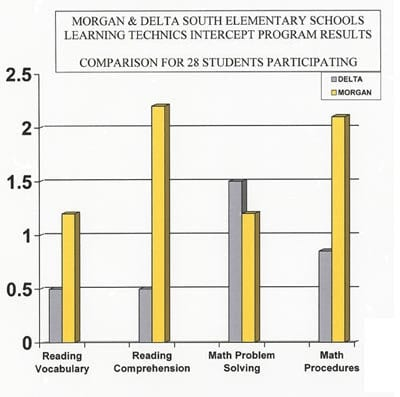 morgan elementary school study graph